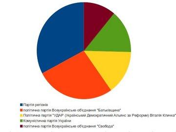 Результаты выборов (обновлено)